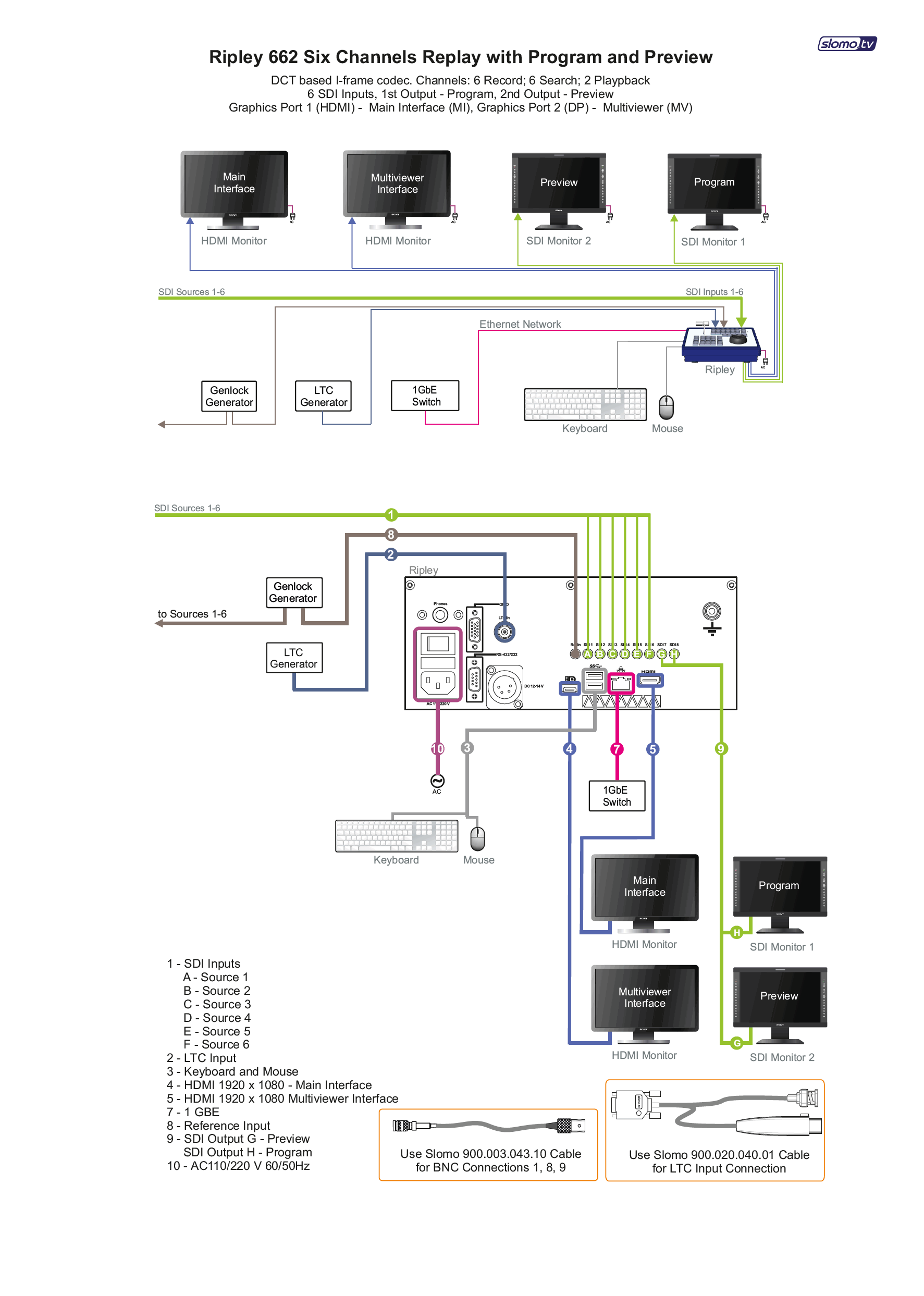 Ripley Server Typical Configurations